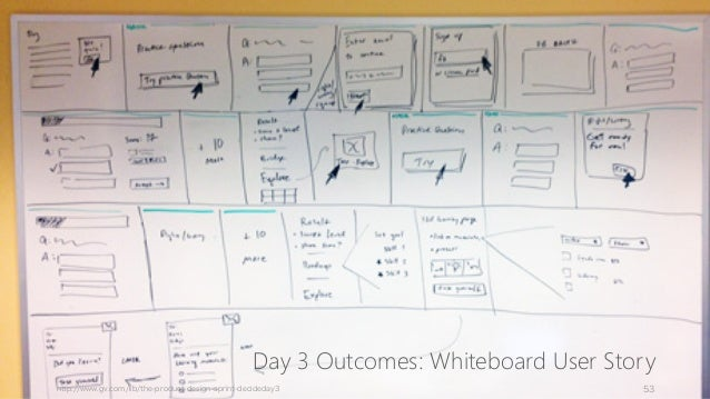 Day 3 Outcomes: Whiteboard User Story http://www.gv.com/lib/the-product-design-sprint-decideday3 53