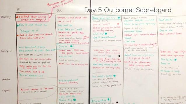 74 Day 5 Outcome: Scoreboard