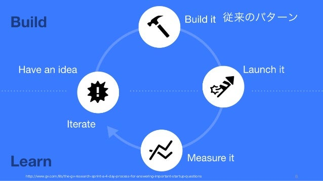 http://www.gv.com/lib/the-gv-research-sprint-a-4-day-process-for-answering-important-startup-questions 8 従来のパターン