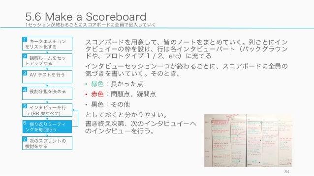 1セッションが終わるごとにスコアボードに全員で記入していく スコアボードを用意して、皆のノートをまとめていく。列ごとにイン タビュイーの枠を設け、行は各インタビューパート(バックグラウン ドや、プロトタイプ 1 / 2、etc)に充てる インタ...