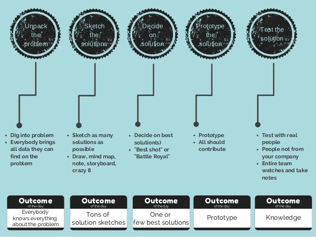 Unpack the problem Sketch the solutions Decide on solution Prototype the solution Test the solution Dig into problem Every...