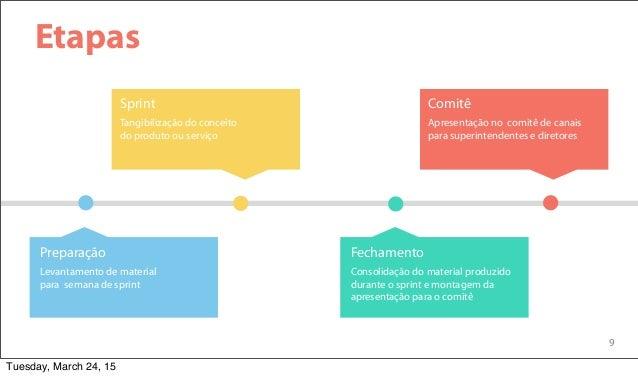 9 Etapas Tangibilização do conceito do produto ou serviço Sprint Apresentação no comitê de canais para superintendentes e ...