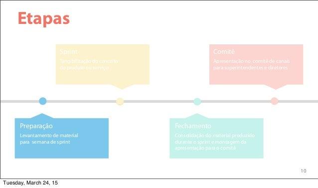 10 Etapas Tangibilização do conceito do produto ou serviço Sprint Apresentação no comitê de canais para superintendentes e...