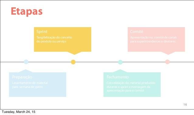 16 Etapas Tangibilização do conceito do produto ou serviço Sprint Apresentação no comitê de canais para superintendentes e...