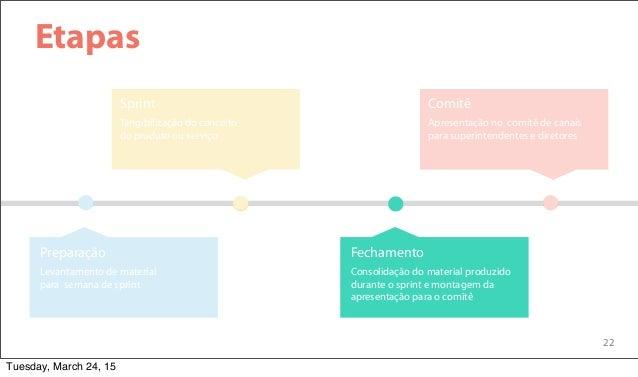 22 Etapas Tangibilização do conceito do produto ou serviço Sprint Apresentação no comitê de canais para superintendentes e...