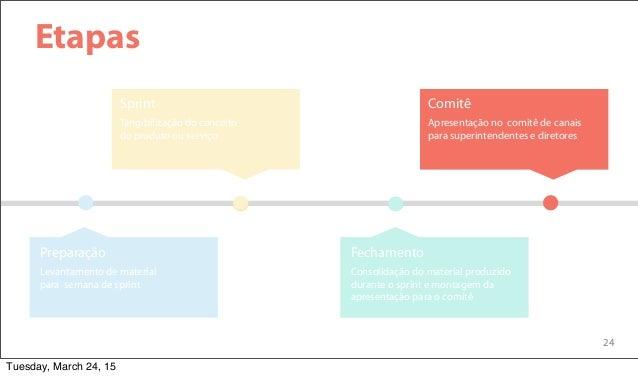 24 Etapas Tangibilização do conceito do produto ou serviço Sprint Apresentação no comitê de canais para superintendentes e...