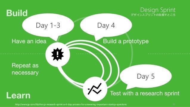 デザインスプリントの目指すところ 10 Design Sprint http://www.gv.com/lib/the-gv-research-sprint-a-4-day-process-for-answering-important-sta...