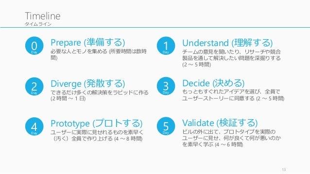 タイムライン 13 Timeline 1Day Understand (理解する) チームの意見を聞いたり、リサーチや競合 製品を通して解決したい問題を深掘りする (2 ~ 5 時間) 2Day Diverge (発散する) できるだけ多くの解...