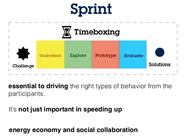 Google Venture S Design Sprints