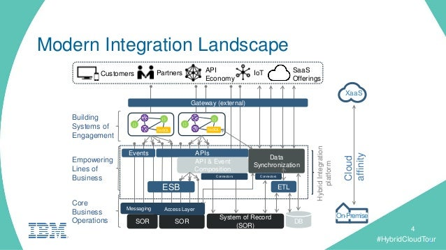 information architecture the design and integration Data integration design patterns with microservices  of price and functionality for the ods-driven microservice data integration architecture.