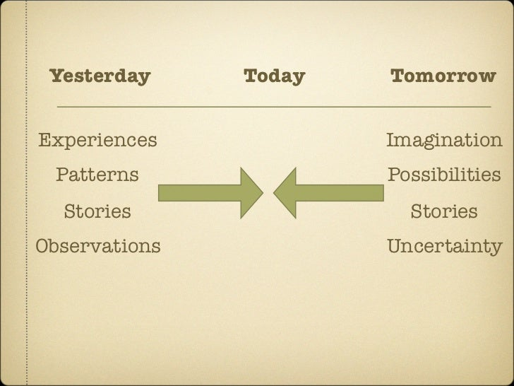 Yesterday     Today   Tomorrow   Experiences            Imagination  Patterns              Possibilities   Stories        ...
