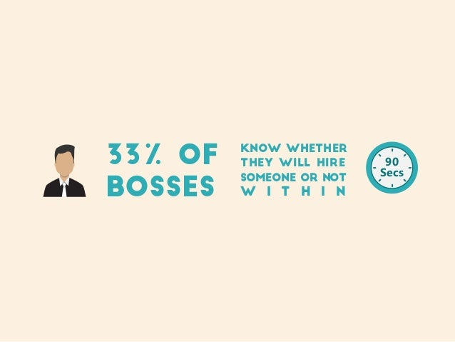 33% of bosses Know whether they will hire someone or not w i t h i n 90 Secs