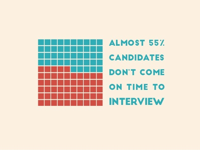 Almost 55% candidates don't come on time to interview