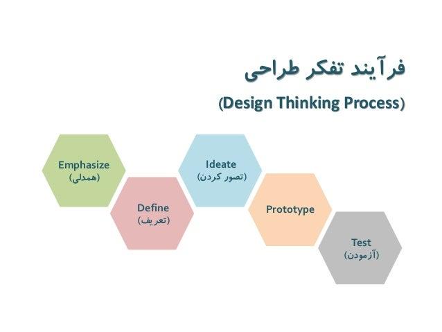Emphasize  )همدلی(  Define )تعریف(  Ideate  )تصور کردن(  Prototype  Test  )آزمودن(  فرآیند تفکر طراحی  ( Design Thinking P...