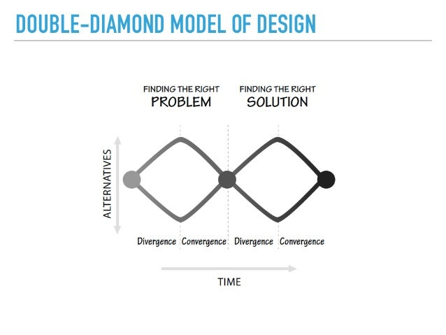 Innovation through Design Thinking - photo#42