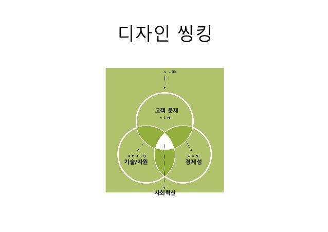 디자인 씽킹 고객 문제 경제성기술/자원 사회혁신