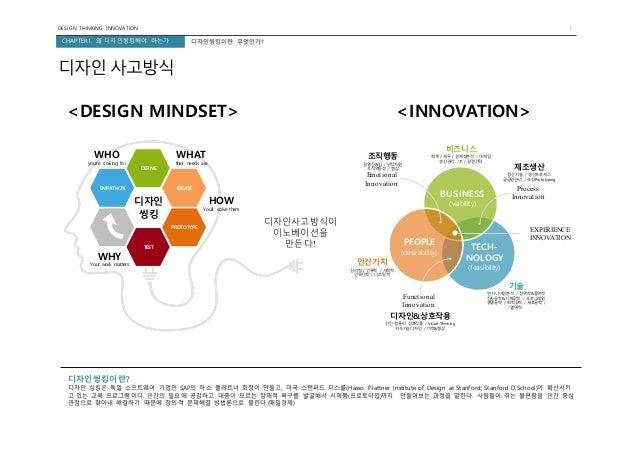 DESIGN THINKING INNOVATION 3 CHAPTER1. 왜 디자인씽킹해야 하는가 BUSINESS (viability) PEOPLE (desirability) TECH- NOLOGY (feasibility)...