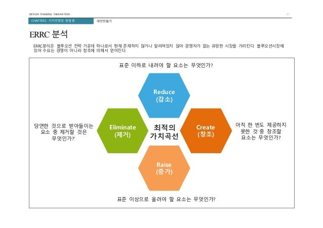 Design thinking 20150821_print