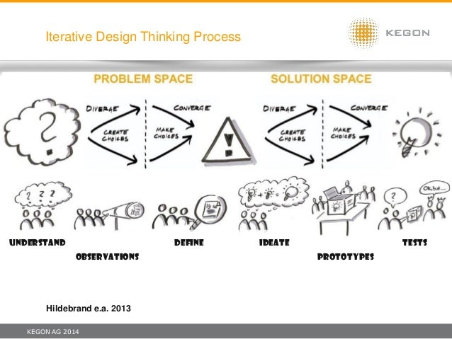 KEGON AG 2014 Iterative Design Thinking Process Hildebrand e.a. 2013 Understand Observations Define Ideate PrototypES TestS