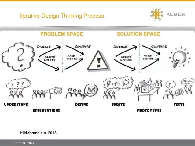 KEGON AG 2014 Iterative Design