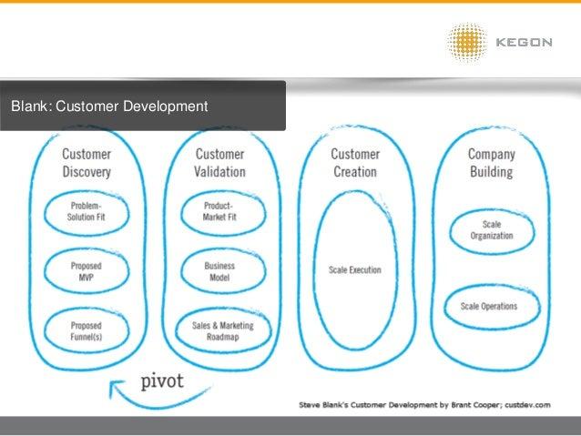 Blank: Customer Development