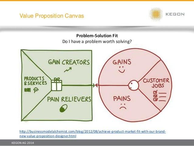 KEGON AG 2014 Value Proposition Canvas Problem-Solution Fit Do I have a problem worth solving? http://businessmodelalchemi...