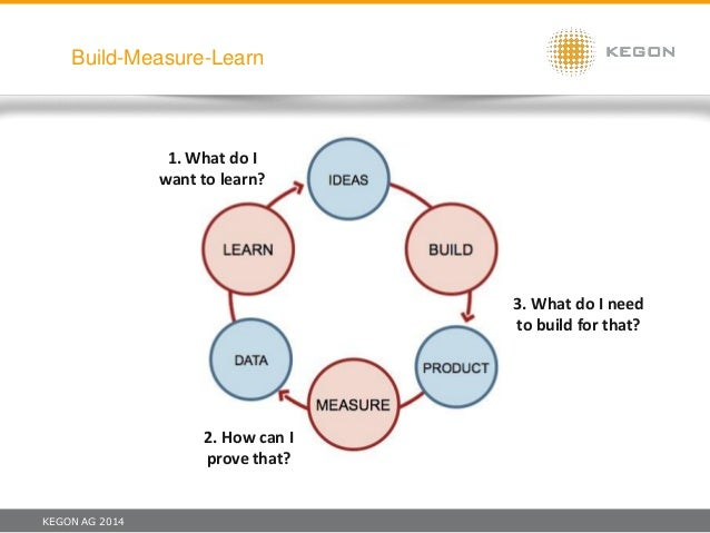 KEGON AG 2014 Build-Measure-Learn 1. What do I want to learn? 3. What do I need to build for that? 2. How can I prove that?