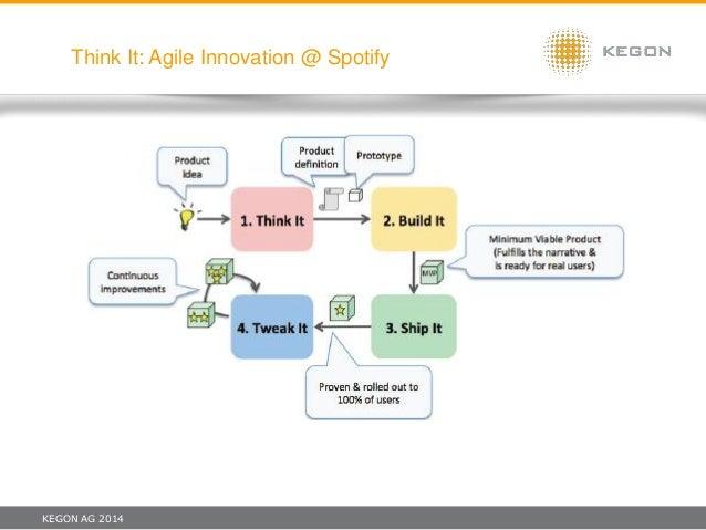 KEGON AG 2014 Think It: Agile Innovation @ Spotify