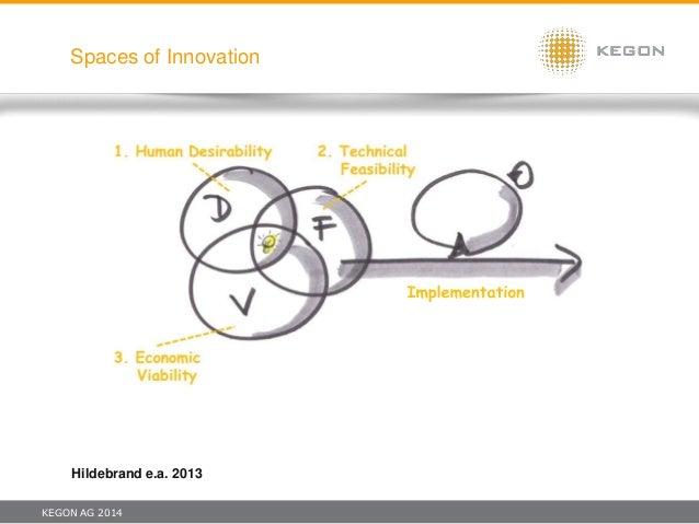 KEGON AG 2014 Spaces of Innovation Hildebrand e.a. 2013