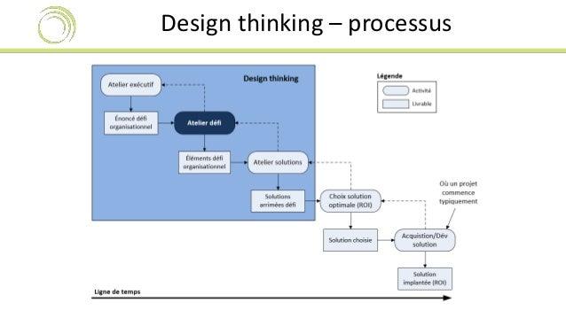 Design thinking – processus