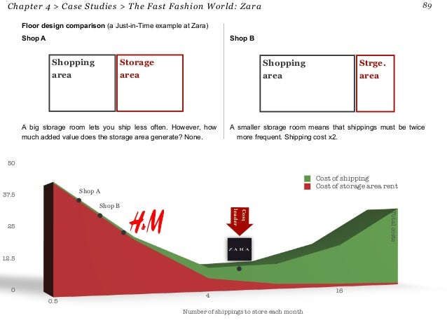 case studies zara v s h m Fashion essay topics  of 'fast fashion' strategy in retailers like zara and h&m and shifts in the focus of competitive  case study: h&m in fast.
