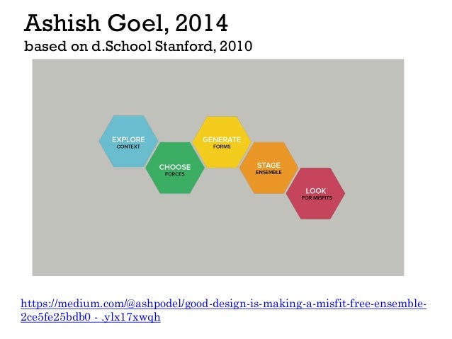 Ashish Goel, 2014 based on d.School Stanford, 2010 https://medium.com/@ashpodel/good-design-is-making-a-misfit-free-ensemb...