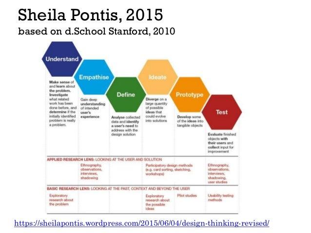 Sheila Pontis, 2015 based on d.School Stanford, 2010 https://sheilapontis.wordpress.com/2015/06/04/design-thinking-revised/