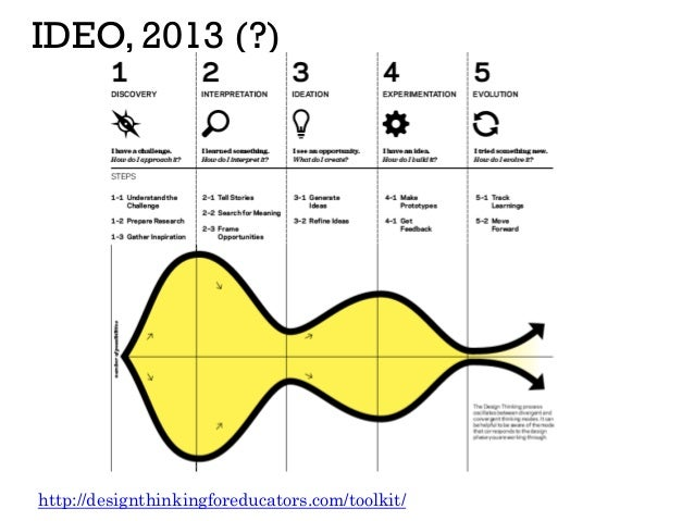 IDEO, 2013 (?) http://designthinkingforeducators.com/toolkit/