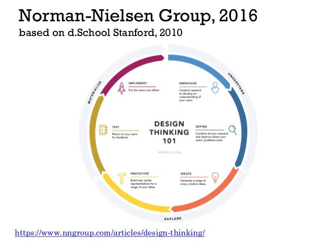 Norman-Nielsen Group, 2016 based on d.School Stanford, 2010 https://www.nngroup.com/articles/design-thinking/