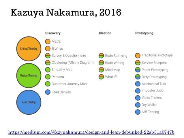 Kazuya Nakamura, 2016 https://medium.com/@kzynakamura/design-and-lean-debunked-22ab51a0747b