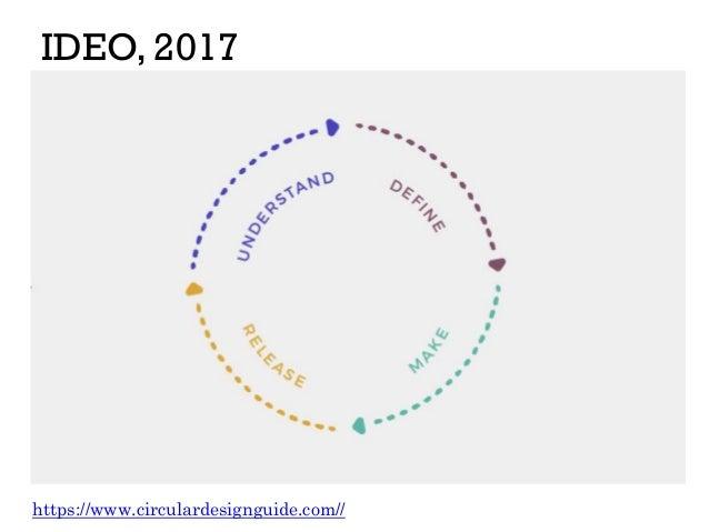 IDEO, 2017 https://www.circulardesignguide.com//