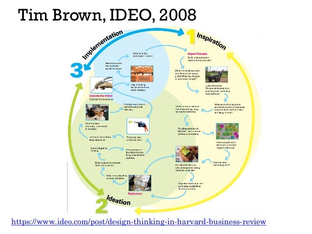 Tim Brown, IDEO, 2008 https://www.ideo.com/post/design-thinking-in-harvard-business-review