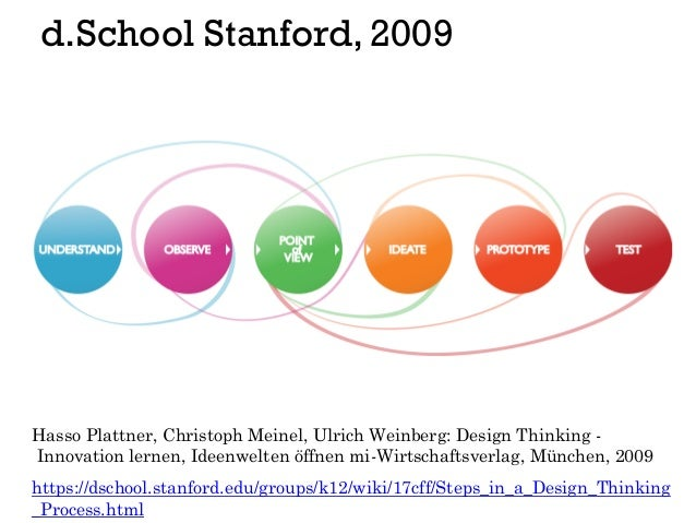 d.School Stanford, 2009 https://dschool.stanford.edu/groups/k12/wiki/17cff/Steps_in_a_Design_Thinking _Process.html Hasso ...
