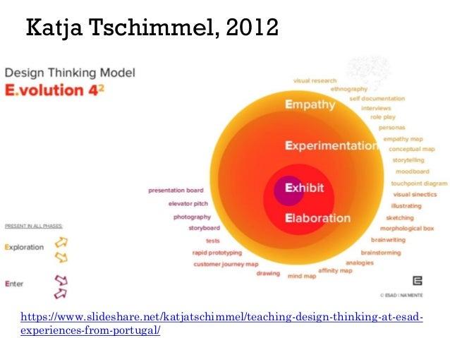 Katja Tschimmel, 2012 https://www.slideshare.net/katjatschimmel/teaching-design-thinking-at-esad- experiences-from-portuga...