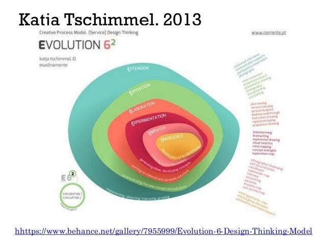 Katja Tschimmel, 2013 hhttps://www.behance.net/gallery/7955999/Evolution-6-Design-Thinking-Model