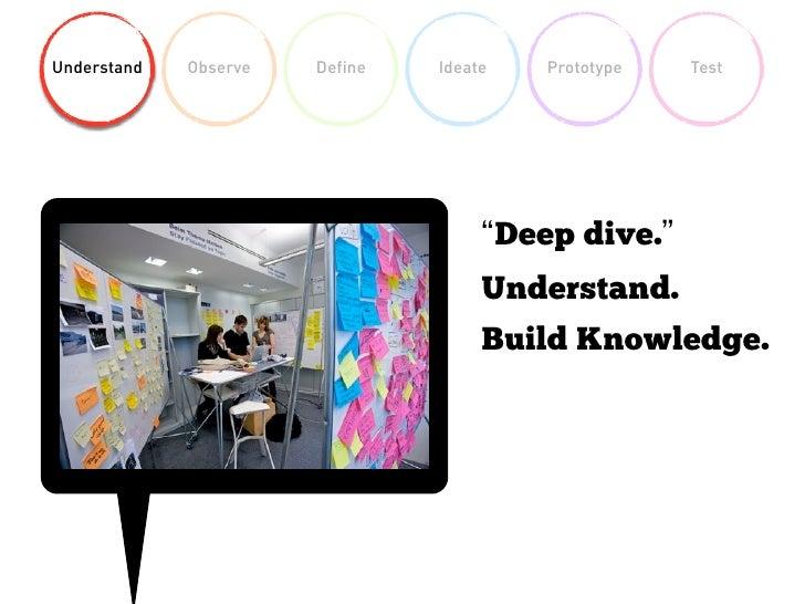 Understand Observe Define Ideate Prototype