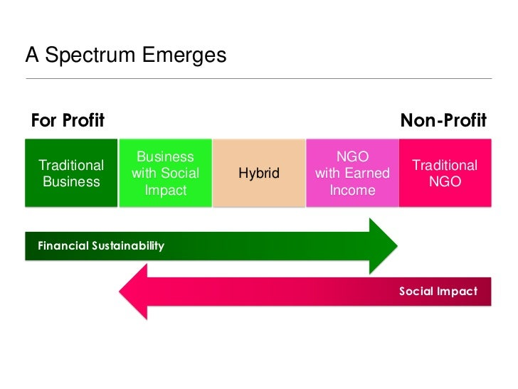 A Spectrum EmergesFor Profit                                             Non-Profit                  Business             ...
