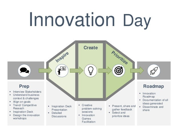 Design Thinking & Innovation Games : Presented by Cedric Mainguy