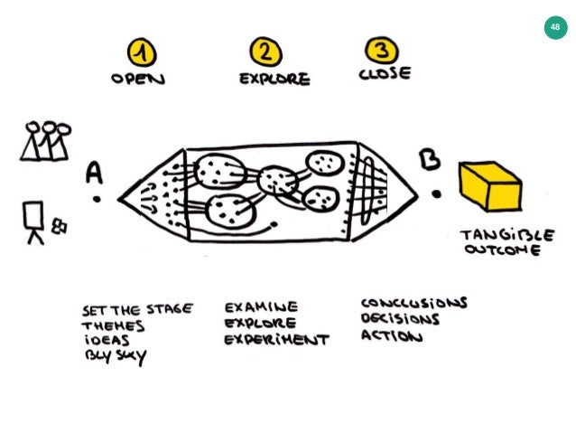 Design Thinking & Innovation Games : Presented by Cedric