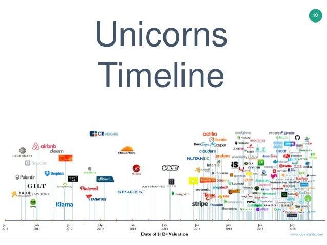 10 Unicorns Timeline
