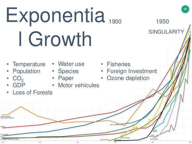 12 Exponentia l Growth • Temperature • Population • CO2 • GDP • Loss of Forests • Water use • Species • Paper • Motor vehi...