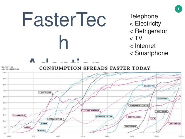 8 FasterTec h Adoption Telephone < Electricity < Refrigerator < TV < Internet < Smartphone