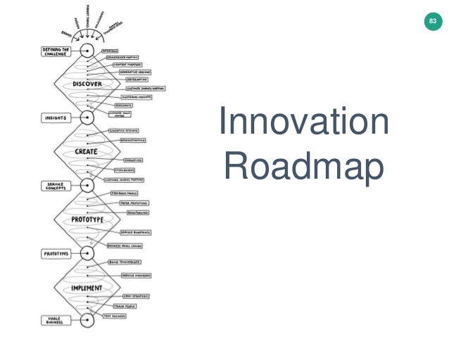 Emerging Innovation: an exploratory journey into design thinking and innovation games. How can playing lead to breakthroug...