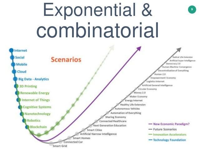 Exponential & combinatorial 9